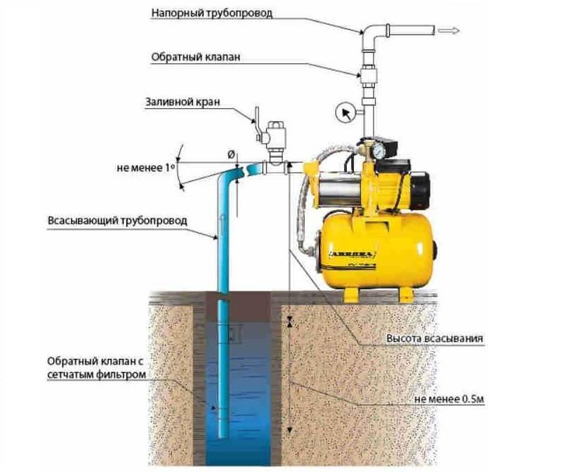 Какой поверхностный насос выбрать – дорогой или бюджетный?