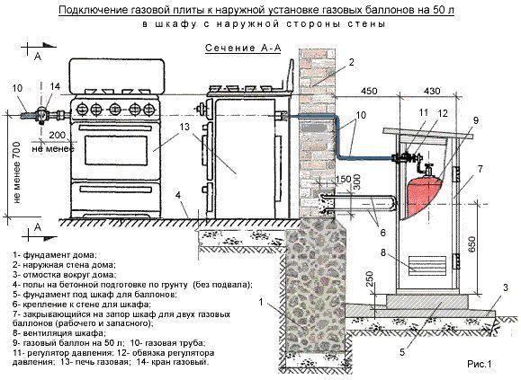 Сколько стоит подключить газовую плиту в квартире официально