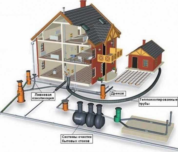 Устройство внутренней канализации в квартире и частном доме - точка j