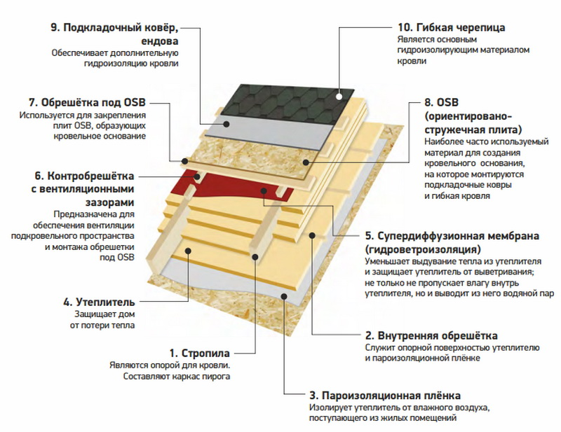 Как избежать ошибок в организации вентиляции кровли