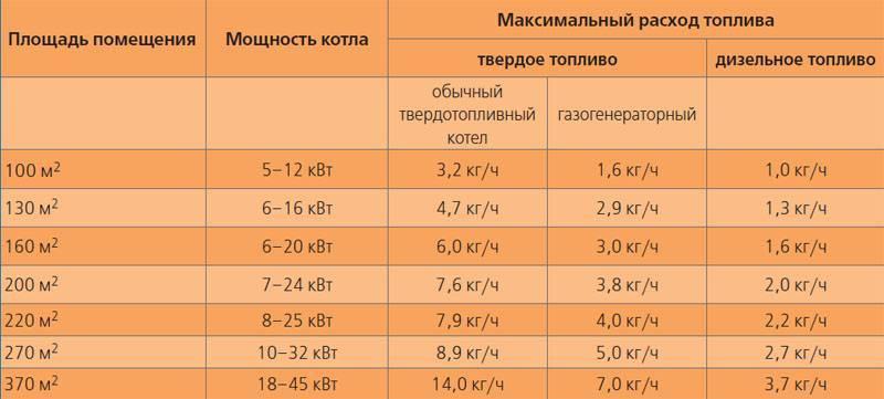 Расход газа напольного котла: сколько потребляет в сутки по нормам + пример расчета