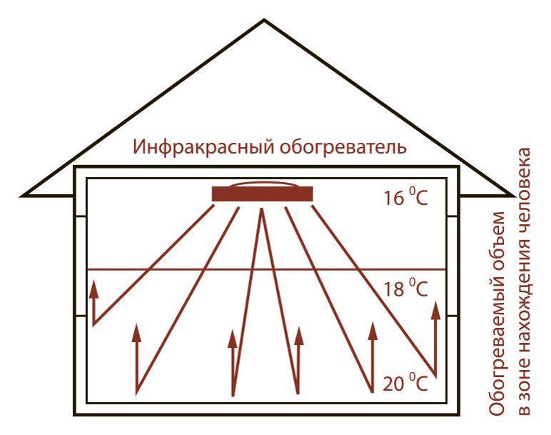 Инфракрасные панели отопления потолочные: плюсы и минусы отопления с потолка, отзывы видео