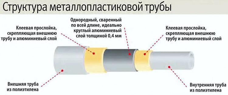 Что лучше - металлопластиковые или полипропиленовые трубы для отопления и водоснабжения