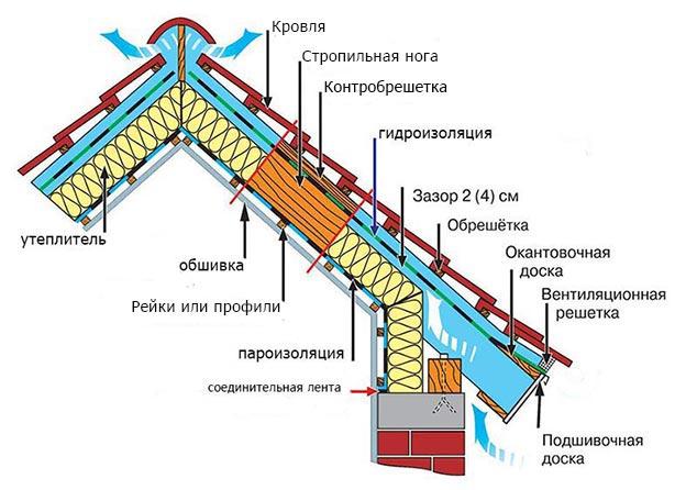 Утепление мансарды изнутри своими руками: как утеплить мансардную крышу, стены, пол, технология утепления, отделки, утепляем утеплителем