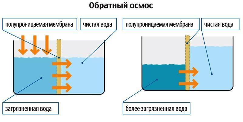Как работает обратный осмос: принцип действия и устройство - точка j
