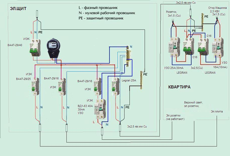 Какая должна быть электропроводка в частном доме, укладка своими руками, инструкция для новичков