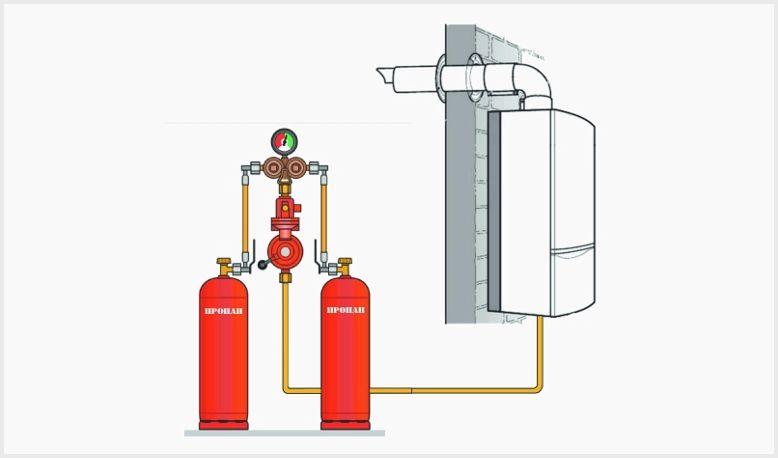 Газовый котел на сжиженном газе для отопления частного дома