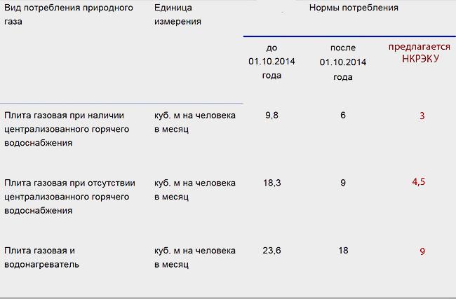 Расчет оплаты за газ без счетчика в частном покв метрам - право