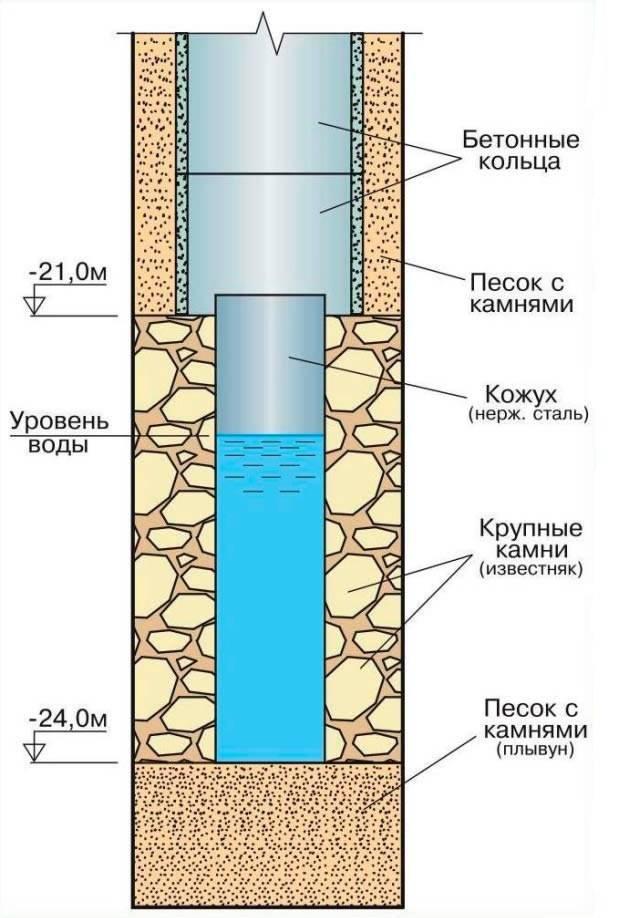 Как углубить колодец своими руками бетонными кольцами, трубой, подкапыванием, фильтром