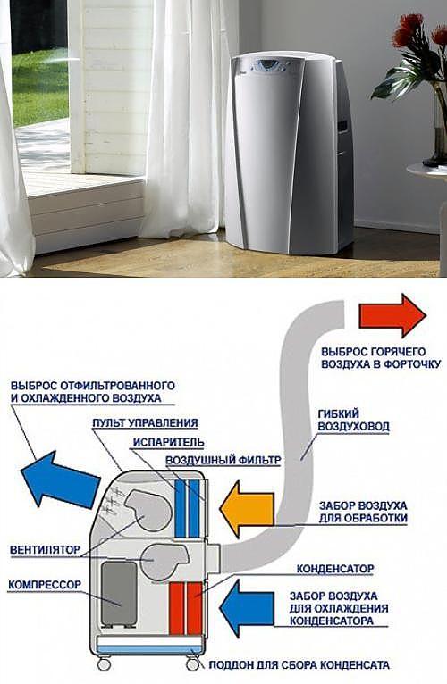 Способы установки мобильного кондиционера в пластиковое окно