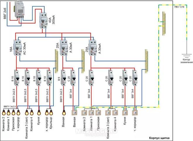 Правильная сборка и монтаж электрощита: выбор схемы, подбор щитка, этап монтажа, маркировка и защита кабелей, их разделение, предварительная сборка + секреты успешного монтажа