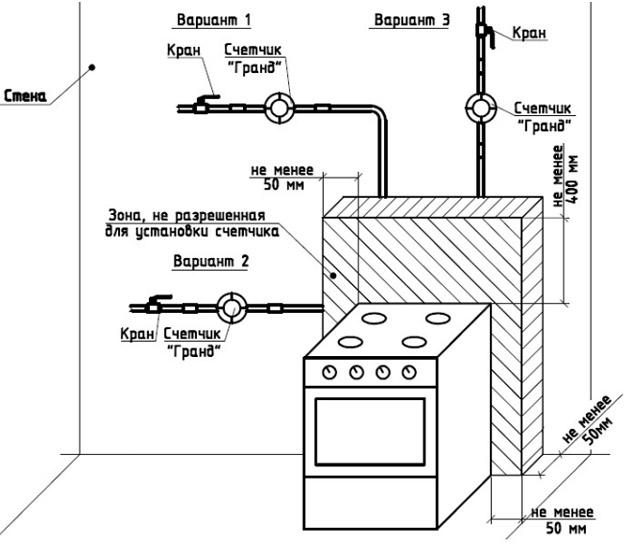 Замена газовой плиты в квартире: штрафы, законы, правила и другие юридические аспекты