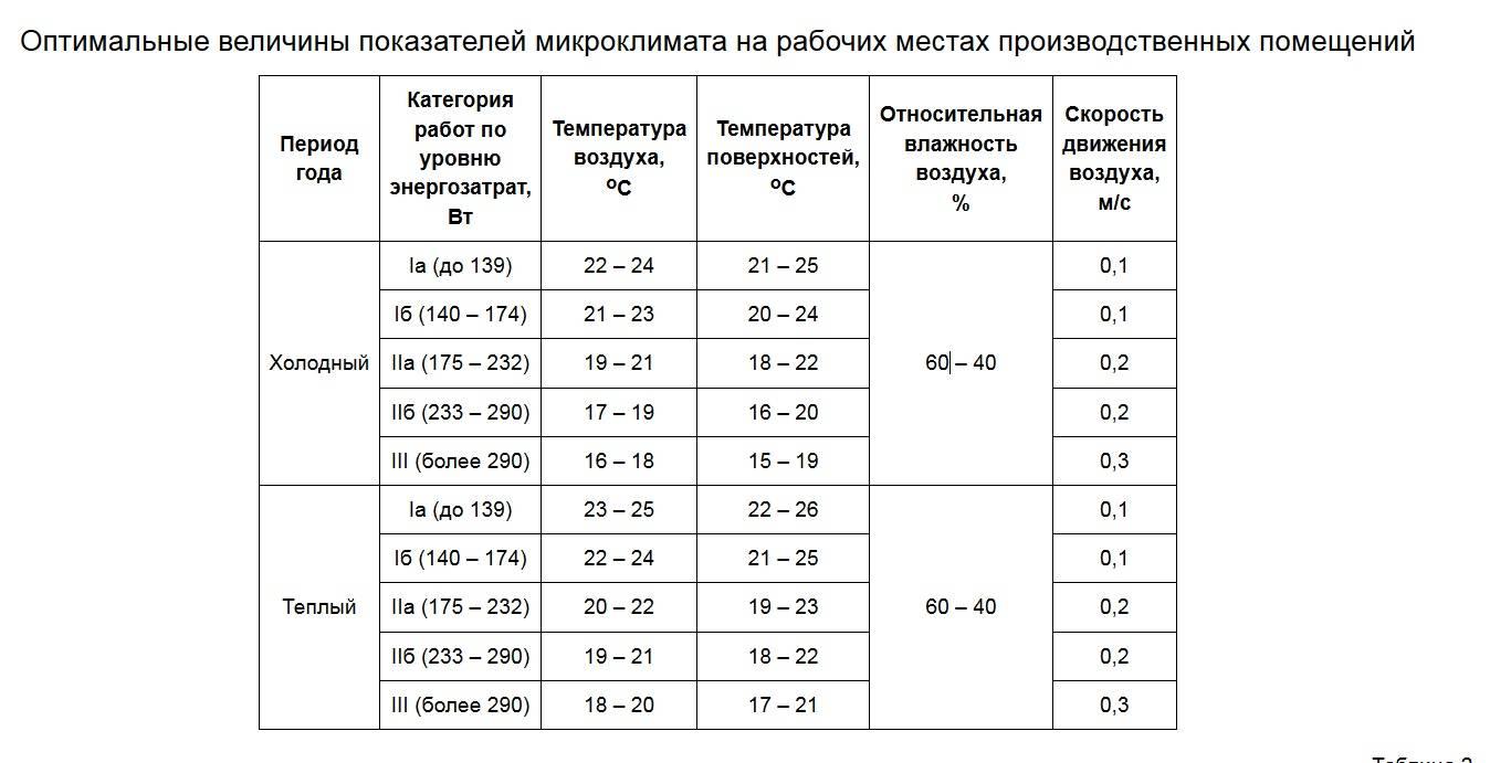 Санпин 2.2.4.548-96 «гигиенические требования к микроклимату производственных помещений. санитарные правила и нормы»