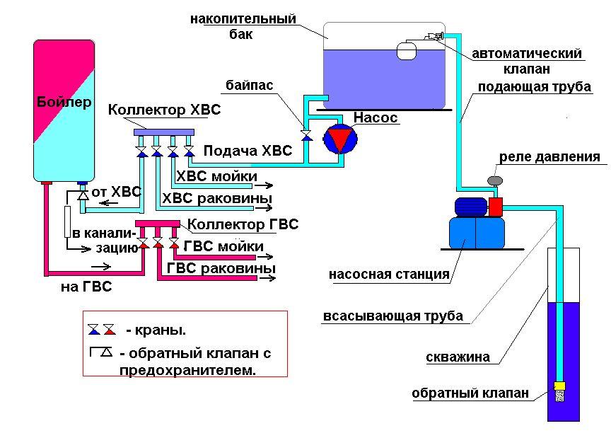 Подключение насосной станции к накопительной емкости - все о септиках