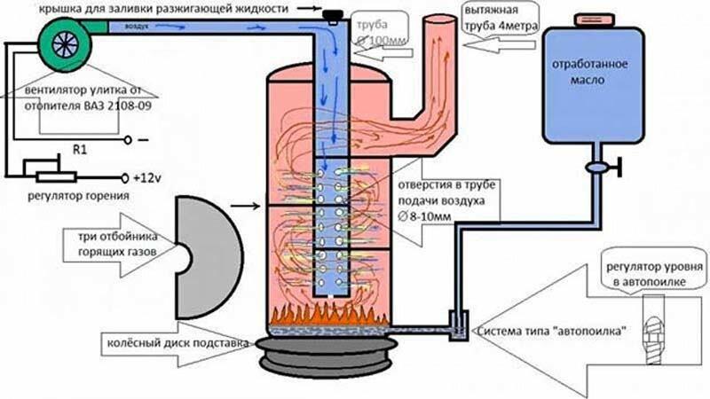 Котлы на отработке с водяным контуром: особенности изготовления