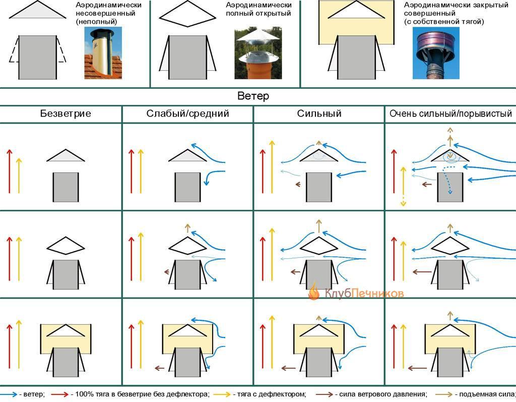 Дефлекторы на дымоход - разновидности, монтаж, схемы изготовления своими руками