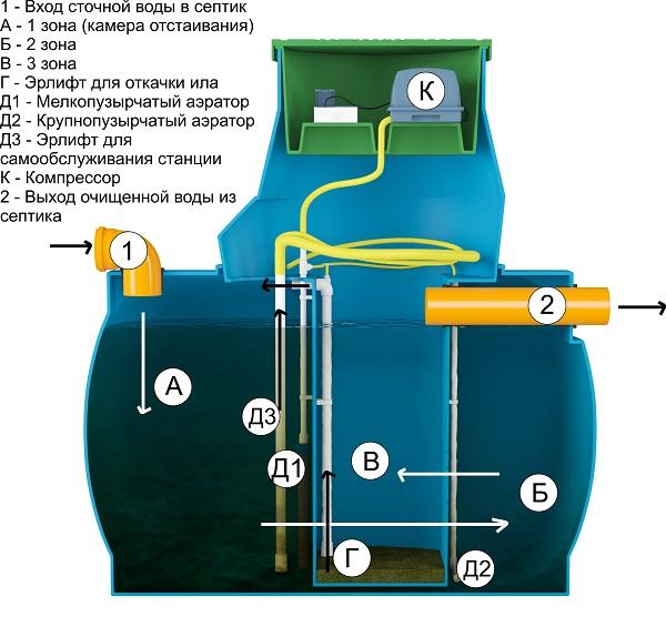 Выбор и установка компрессора для септика