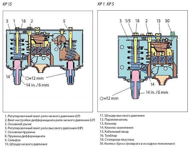 Самостоятельная установка и регулировка реле давления воды для насоса