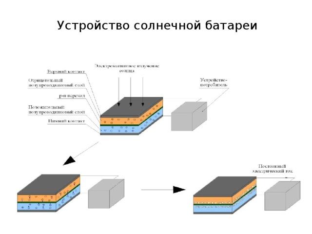 Строение и принцип работы солнечного элемента | radiofishka