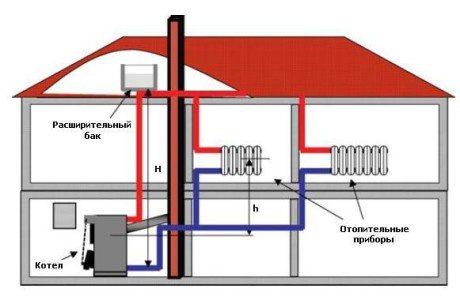 Упрощенная методика расчета системы отопления
