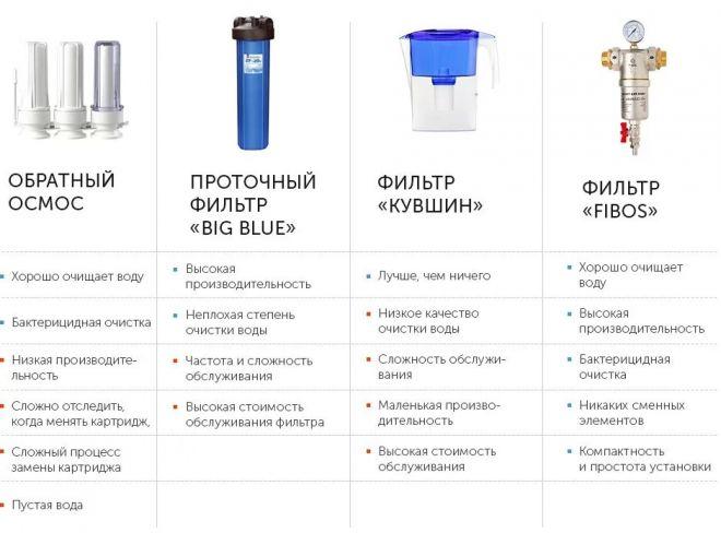 Фильтр для воды под мойку: какой лучше? обзор популярных моделей