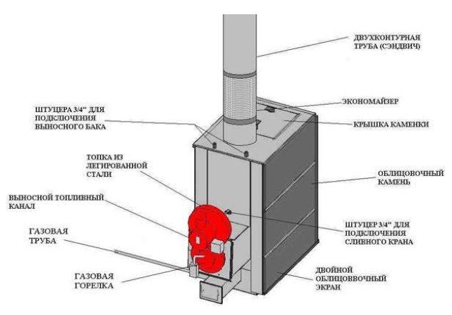 Как сделать газовую горелку самостоятельно