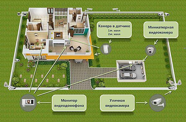 Видеонаблюдение для частного дома своими руками: проектирование + правила монтажа