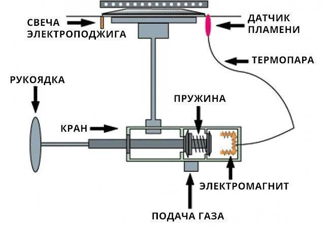 """Как зажечь духовку в газовой плите """"гефест"""": правила розжига и принцип действия газового духового шкафа"""
