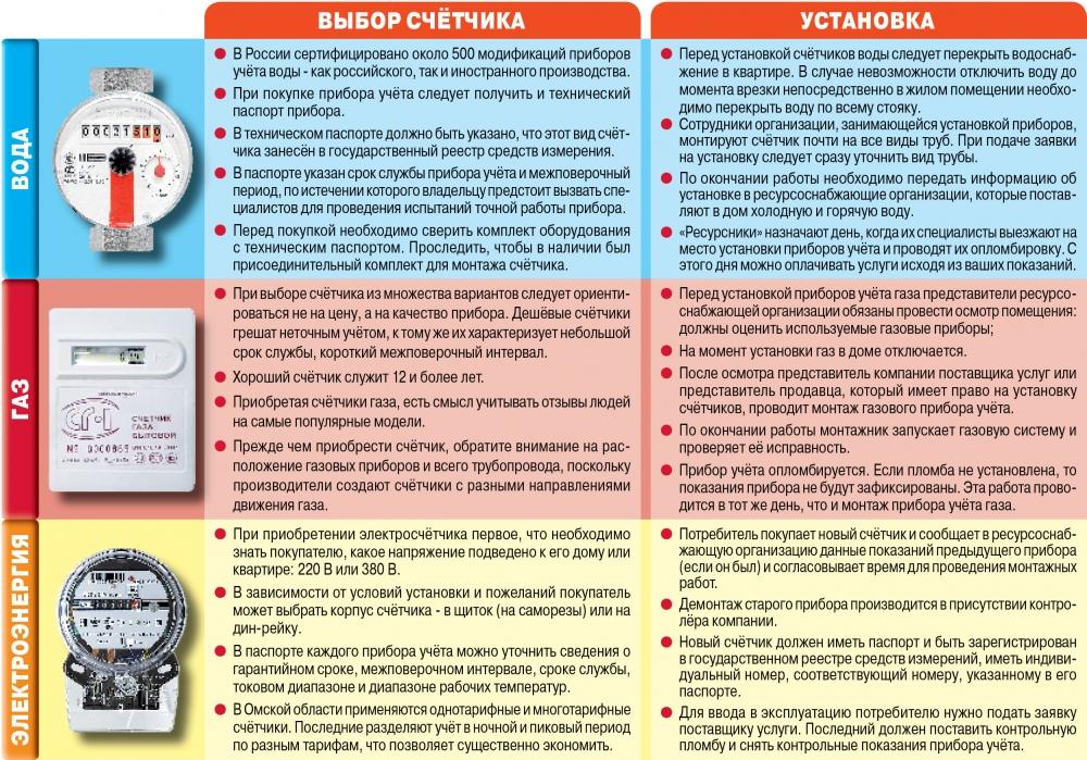 Замена газового счетчика: стоимость и правила замены, срок службы, список документов