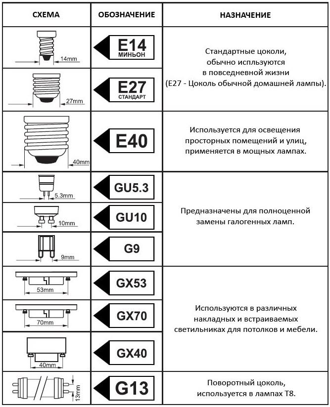 Типы ламп освещения - светодиодные, электрические и другие