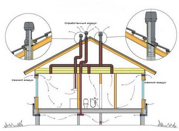 Как сделать вентканал в частном доме для газового котла