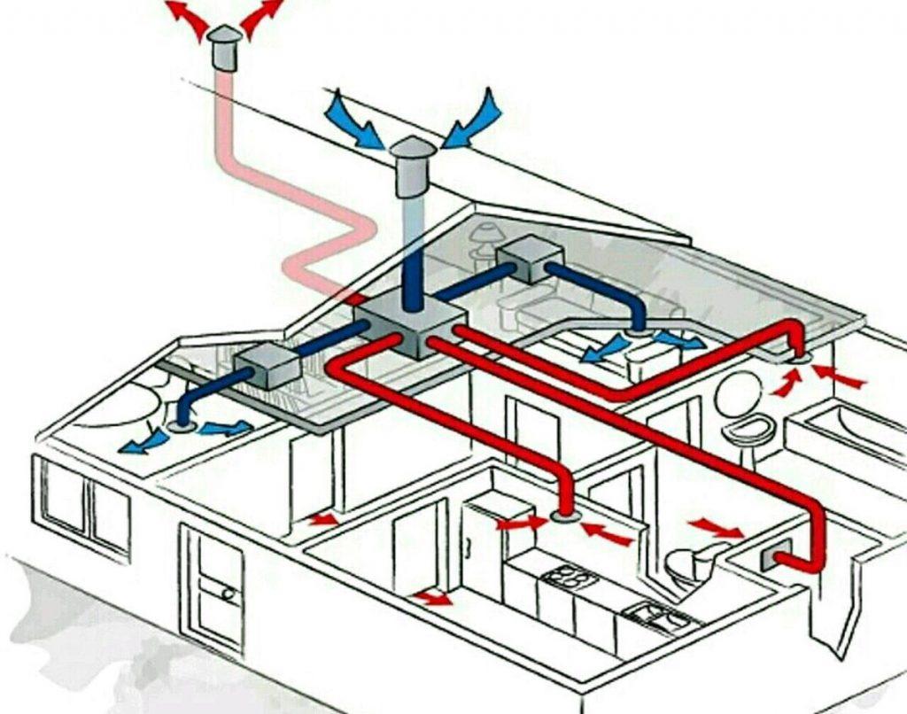 Вентиляция в мастерской своими руками: варианты и принципы обустройства системы воздухообмена