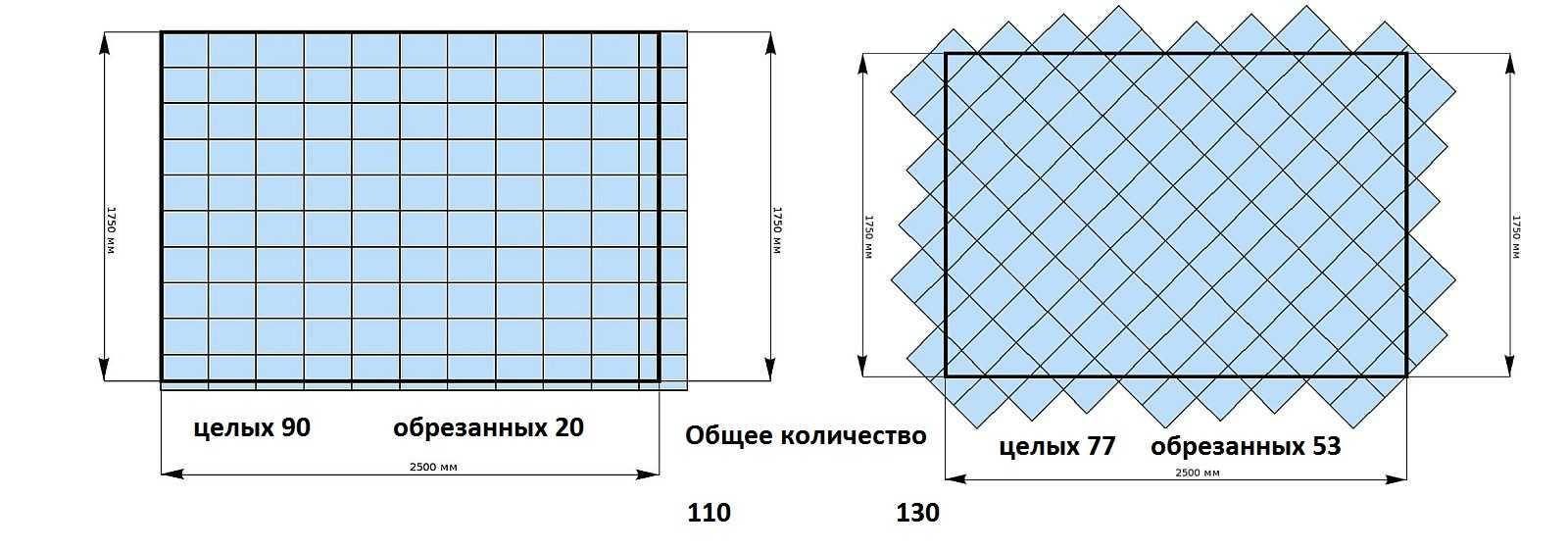 Как рассчитать плитку в ванную: сколько кафеля покупать?