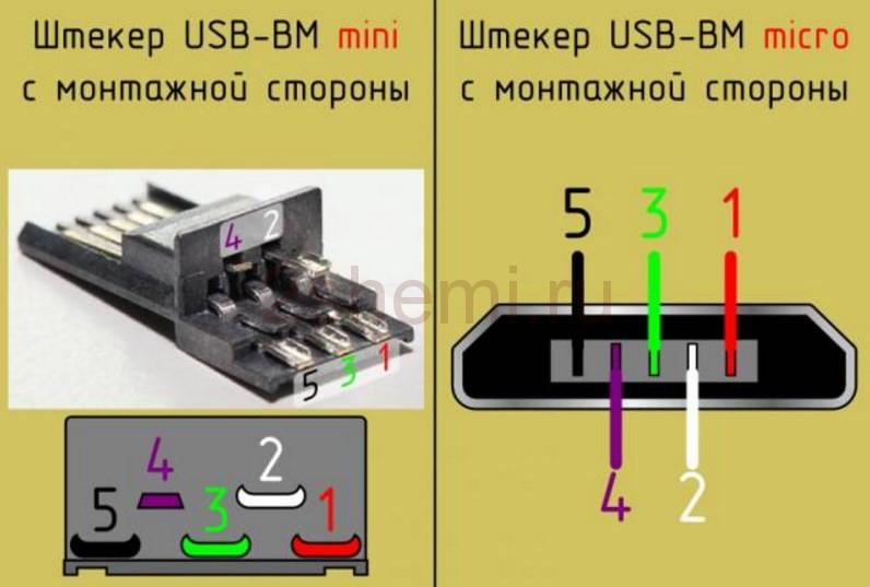 Виды и типы разъемов usb: какие бывают, микро и мини usb, фото