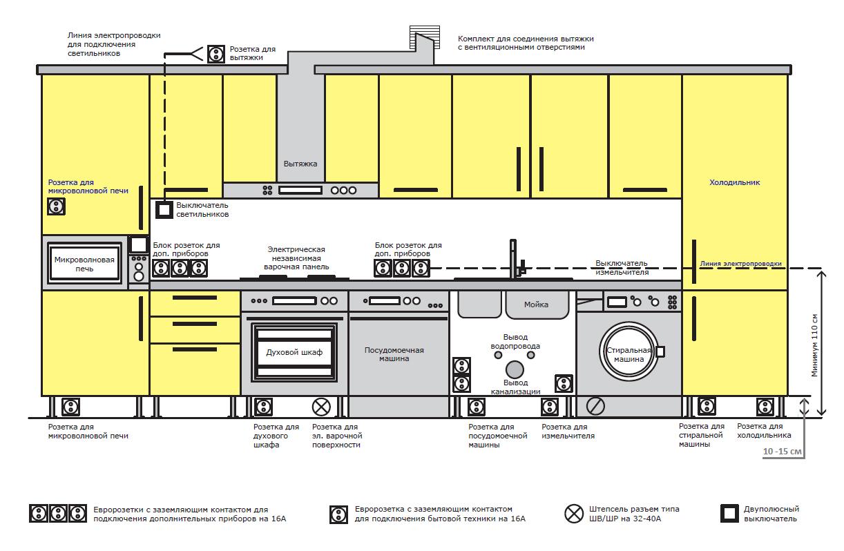 Как грамотно спроектировать схему расположения розеток на кухне: схема, фото и советы