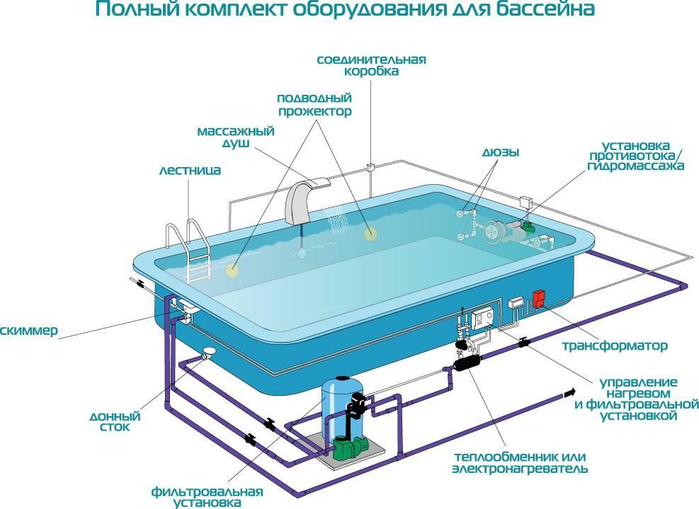 Устройство гидромассажной ванны и гидромассажного оборудования