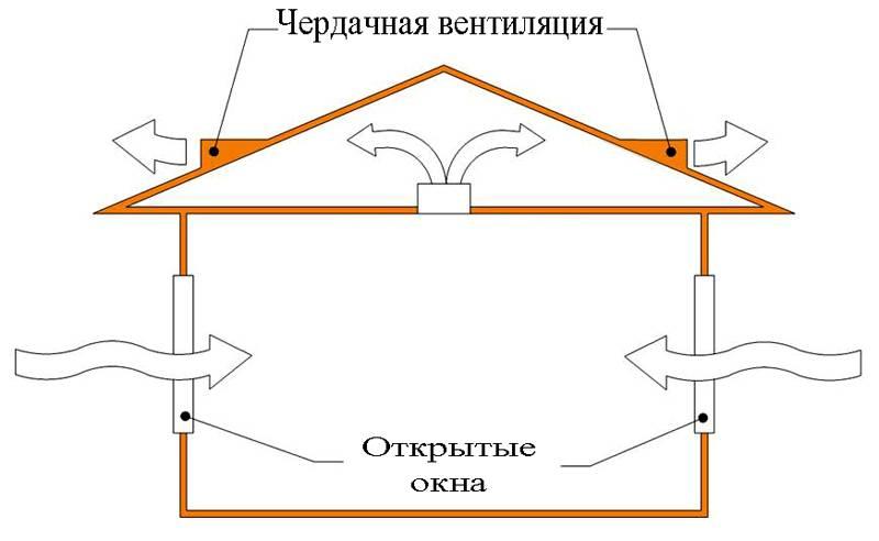 Естественная вентиляция в частном доме своими руками, схема