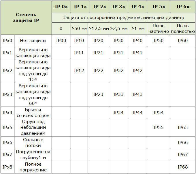 Степень защиты ip67: расшифровка аббревиатуры и значение цифр
