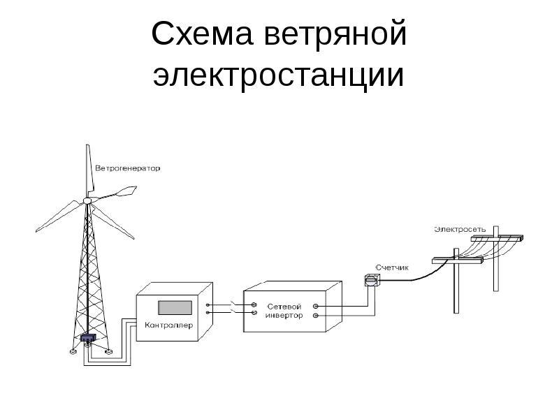 Контроллер для ветрогенератора - устройство, принцип работы, цены, как сделать своими руками
