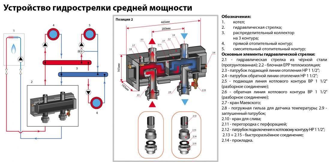 Распределительный коллектор отопления своими руками, система и разводка