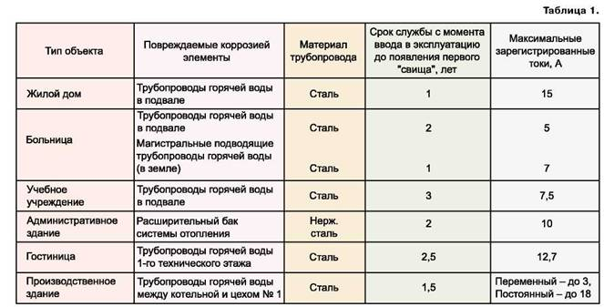 Об утверждении «правил проведения технического диагностирования внутридомового и внутриквартирного газового оборудования» (с изменениями на 18 сентября 2018 года)