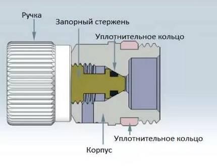 Кран маевского — конструкция, принцип работы, схемы установки