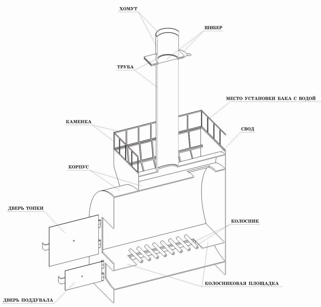 Как установить печь в бане своими руками - пошаговая технология
