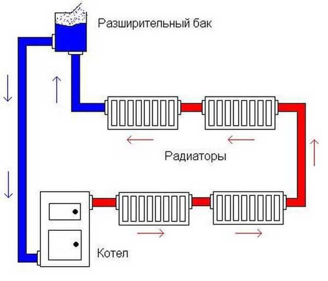Насосная схема отопления: принудительная циркуляция теплоносителя | отопление дома и квартиры