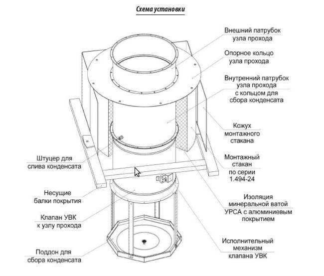 Вентиляционный выход трубы на крышу обеспечит хорошую тягу