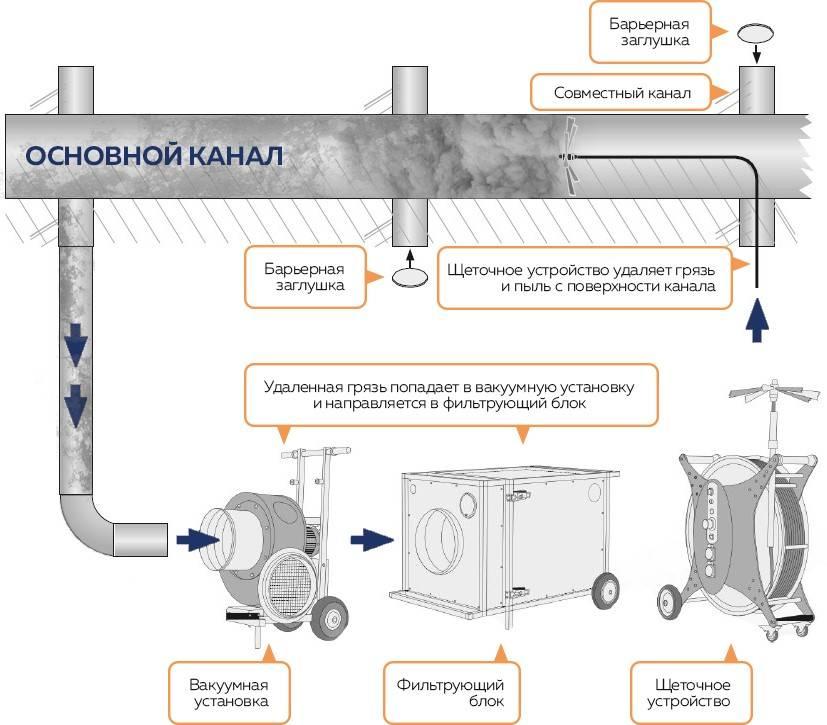 Чистка вентиляции: признаки загрязнения, оборудование для очищения вентиляционных систем многоквартирных домов