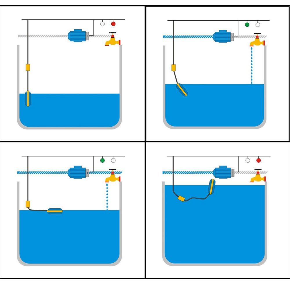 Поплавковые выключатели, контролирующие уровень жидкости в ёмкостях и водоёмах для управления электронасосом