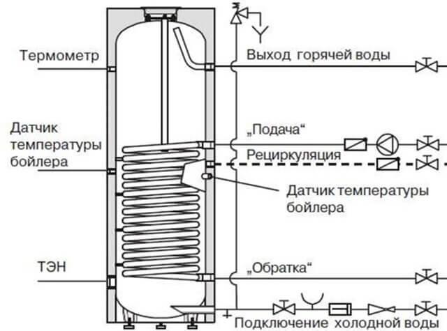 Подключение бойлера косвенного нагрева к газовому котлу