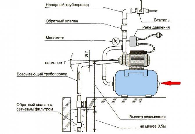 Монтаж насосной станции: установка и схема подключения насосной станции в частном доме