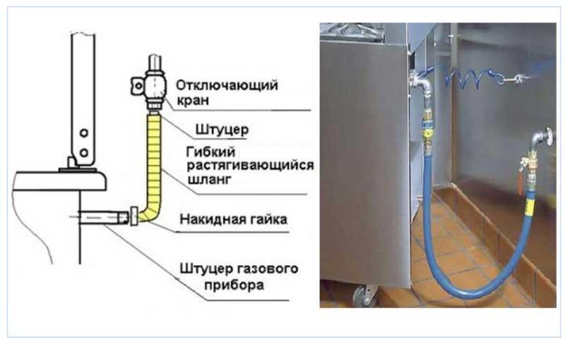 Выбор газового шланга, - как правильно подключать газ